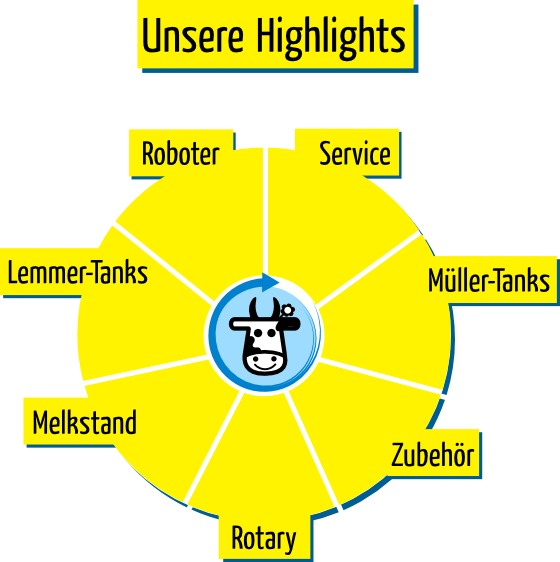 Unsere Highlights